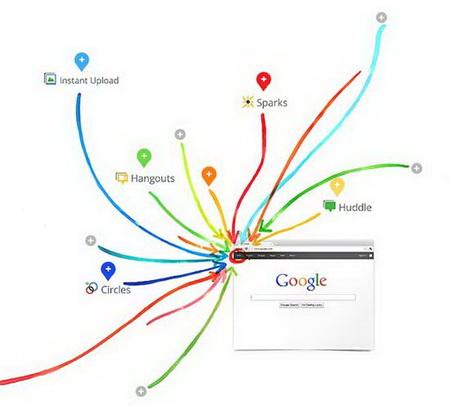 """แผนภาพแสดงว่า คุณสมบัติเครือข่ายสังคมของกูเกิล พลัส สามารถเปิดใช้งานได้ด้วยการคลิกที่คำว่า """"+You"""" บนแถบเมนูของ Google.com"""