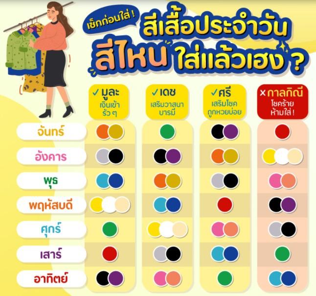 สีเสื้อมงคล ตามสีประจำวัน ใส่สีอะไรมีโชค เสริมสิริมงคล